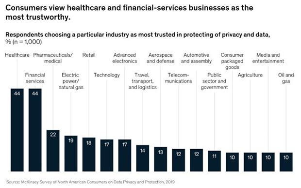 data protection industry trust