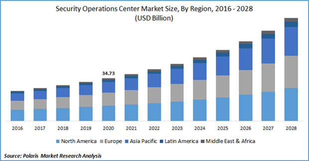 security operations center market size