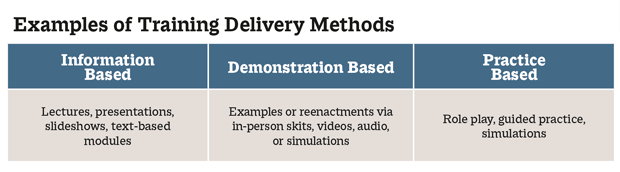 training delivery methods