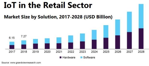 IoT market growth