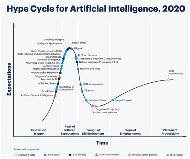 Hype cycle for AI