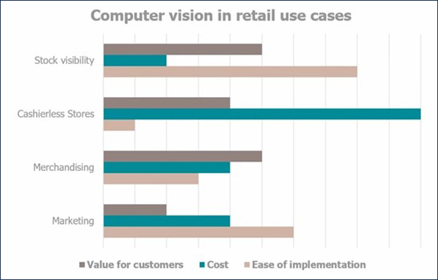 computer vision retail use cases