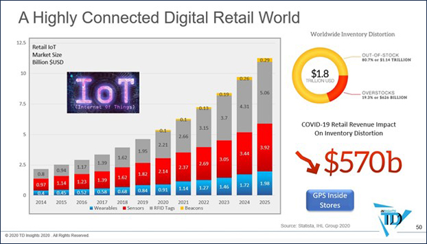 connected digital world