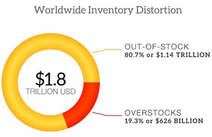 RFID worldwide inventory