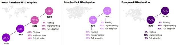 RFID adoption by region