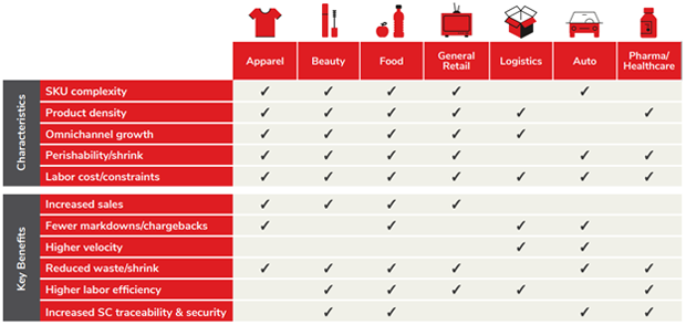 Retail RFID by category