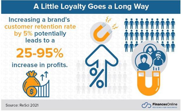 Customer brand loyalty