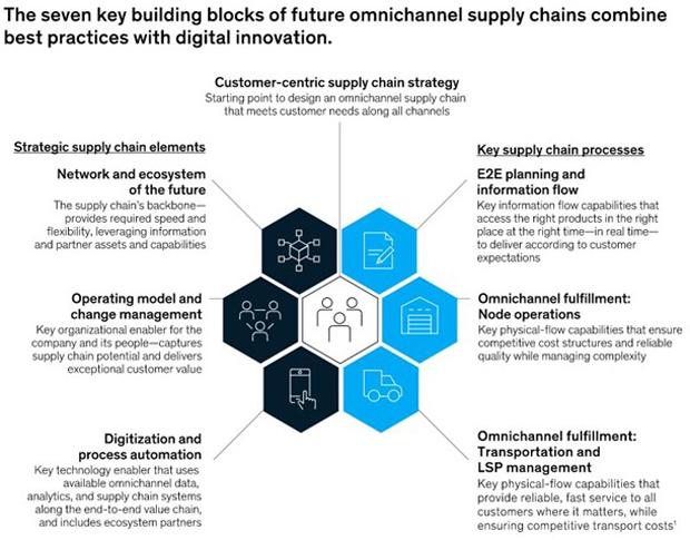 McKinsey supply chain